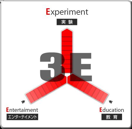 米村でんじろうサイエンスプロダクションの掲げる「3E」画像